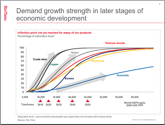 Diamond demand growth strength in later stages of economic development chart