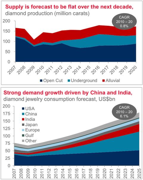 Diamond supply and demand charts