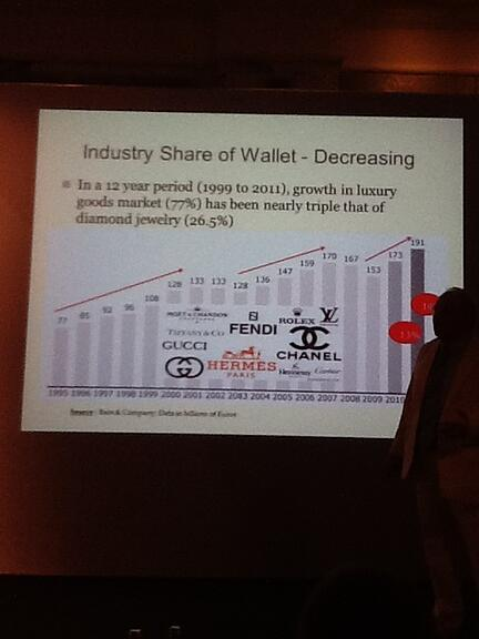 Graph from WFDB congress in Turkey presented by the leading authority Chaim even Zohar